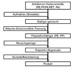 Prozesskette vom Abfallstrom zu Produkt