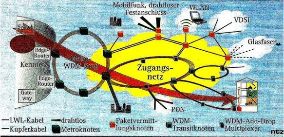 Breitbandversorgung in Deutschland