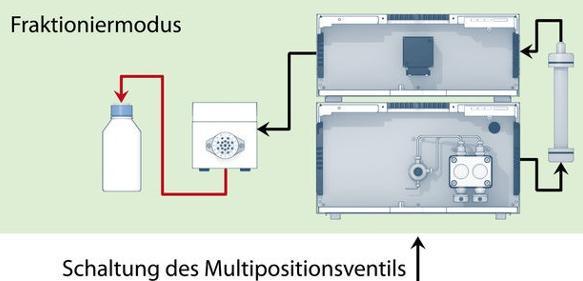 Präparative HPLC-Anlage