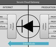 Secure Cloud Gateways