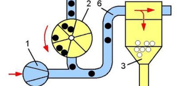 Pneumatische Teilezuführung