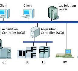 Client-Server-Lösung