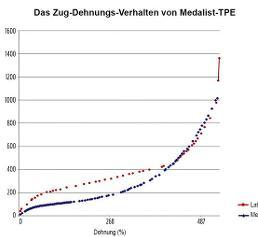 Zug-Dehnungs-Verhalten von TPE