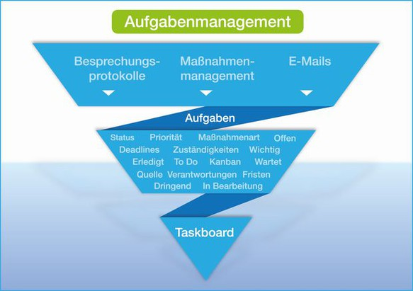Aufgabenmanagement
