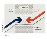 Carbonschaum: Schaum als Wärmeleiter