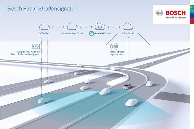 Bosch Radar Straßensignatur