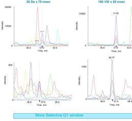 Verkleinerung des Q1-Isoliationsfensters bei SWATH®-Akquisition verbessert die Spezifität