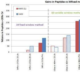 Anstieg an quantifizierten Peptiden unter Anwendung von verschiedenen SWATH®-Akquisitionsmethoden und Ionen-Bibliotheken.