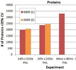 Zuwachs an quantifizierten Proteinen unter Anwendung vier verschiedener DIA-Methoden.