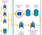 Horizont 2020: Optimierung von Downstream-Verfahren