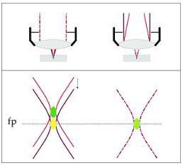 Korrektur des Farblängsfehlers für zwei IR-Wellenlängen