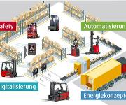 Megatrends der Logistik