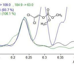 Chromatogramm von Dichlorvos