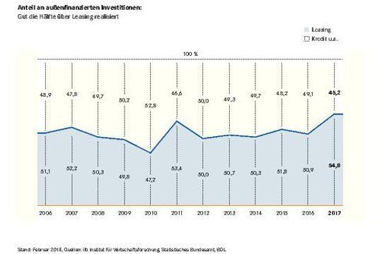 Leasing-Wirtschaft: Leasing-Anteil auf Rekordhöhe