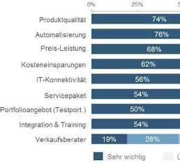 Präziser, digitaler, kompetitiver: Umbruch in der klinischen Diagnostik