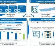 Umgestaltung von Fabrikbereichen mit digitalen Werkzeugen