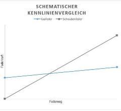 Vergleich zur Schraubfeder weist die Gasfeder (blaue Linie) eine flache Kennlinie auf.