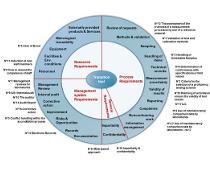 """Eurolab-Werkzeugkiste: Das """"Wheel"""" als zentrale Drehscheibe mit Verweis auf verschiedene Werkzeuge für die Umsetzung der neuen DIN EN ISO/IEC 17025."""