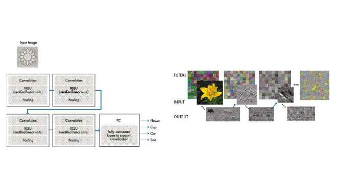 Deep Learning: Wenn die Maschine entscheidet