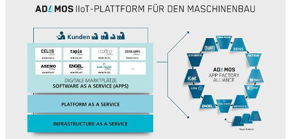 Industrial Internet of Things: IIoT-Plattform ADAMOS wächst