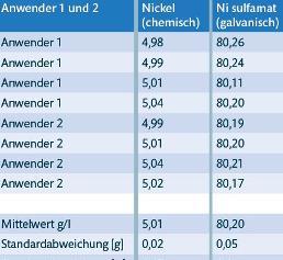 Analysenergebnisse von Nickelbestimmungen
