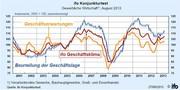 Ergebnisse des ifo Konjunkturtests im August 2013: ifo Geschäftsklimaindex gestiegen