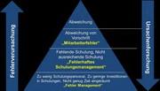 Qualitäts-Tipp: 1 x 1 des Abweichungsmanagements - Teil 1 – Was sind Abweichungen?