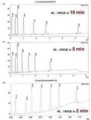 HPLC-Tipp: Unterschiede zwischen isokratischen und Gradientenläufen