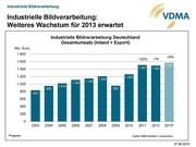 News: VDMA: Industrielle Bildverarbeitung auf dem Weg zu neuem Umsatzrekord