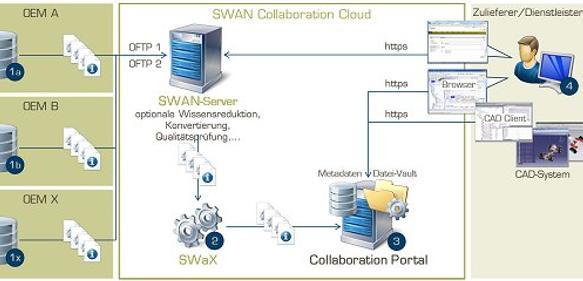 Cloud-Plattform