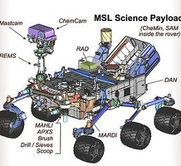 Übersicht über alle wissenschaftlichen Instrumente