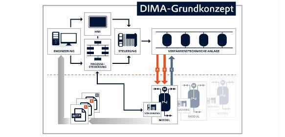 Dezentrale Intelligenz für modulare Anlagen
