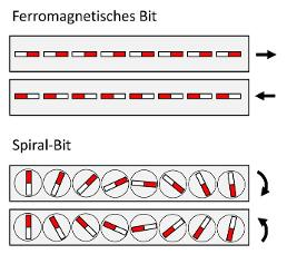 Spiralen können Information speichern