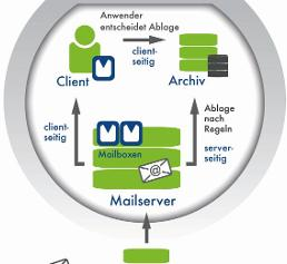 E-Mail-Archivierung in Proalpha
