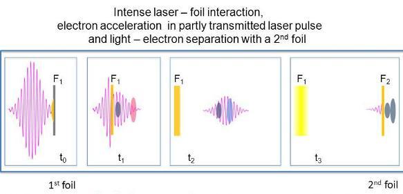 Elektronenbeschleunigung