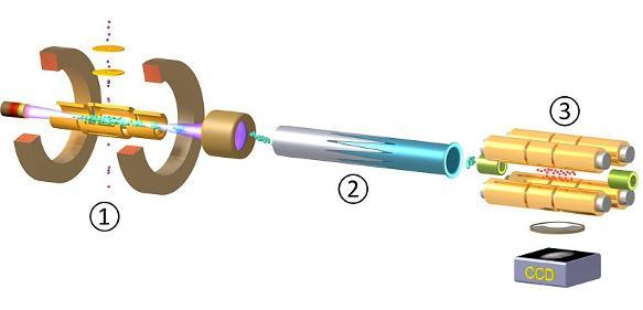 Elektronenstrahl-Ionenfalle