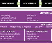 Engineering-Prozesse