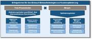 Management: Die Erfolgsformel für den Einkauf: Einsparpotenziale systematisch aufspüren