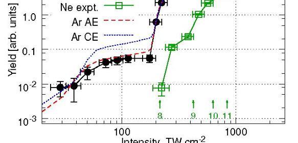 """Ausbeute an angeregten Atomen als Funktion der Laserintensität. Bei einer Laserintensität von 200 TW/cm², in der Nähe des """"channel closings"""" für 6 Photonen, zeigt sich eine starke resonante Erhöhung der Anregung um einen Faktor 100. Für die Argondaten ist die theoretische Vorhersage gezeigt (rote gestrichene Kurve), die in exzellenter Übereinstimmung mit den experimentellen Daten ist."""