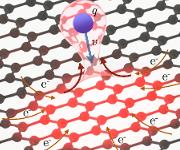 Das starke elektrische Feld des hochgeladenen Ions kann dem Graphen innerhalb von wenigen Femtosekunden Dutzende Elektronen entreißen. Aber weil Graphen in der Lage ist, höhe elektrische Strome zu transportieren, kann es die fehlende Ladung in kürzester Zeit wieder ausgleichen. (Copyright: Fig. 1b des Nature Comm. Papers)