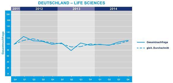 Entwicklung der Nachfrage nach Life-Sciences-Fachkräften