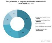 Online-Umfrage zeigt Chancen und Risiken: Logistiker vernachlässigen Social Media