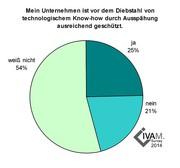 Spürbar gestiegen: Stimmung der deutschen Mikro- und Nanotechnikbranche