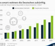 Infografik Smart Homes bis 2020