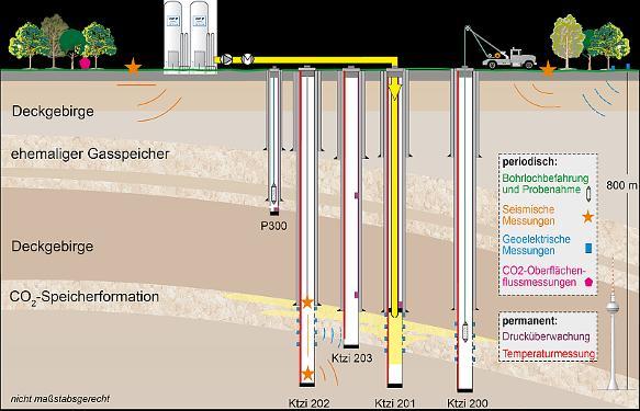 Kohlendioxid-Speicherung im Untergrund: Pilotprojekt Ketzin endet