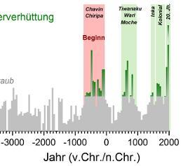 Kupferemissionen über die letzten 6500 Jahre