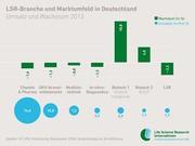 News: Life Science Research: Markt in Deutschland schrumpft