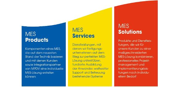 MPDV Geschäftsbereiche