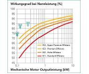 Montech-Motoren Wirkungsgrad