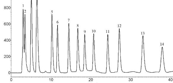 HPLC-FLD-Chromatogramm